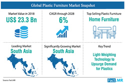 Sustainability Initiatives Influencing Plastic Furniture Manufacturers to Adopt Polypropylene